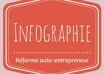 Infographie : ce qui change avec la réforme auto-entrepreneur