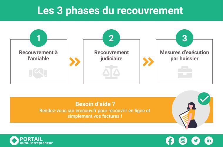 3-etapes-recouvrement