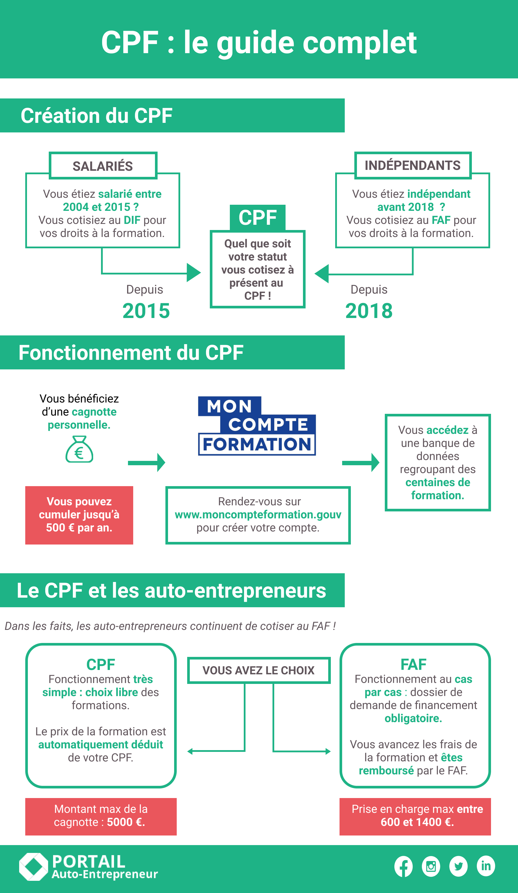 fonctionnement CPF